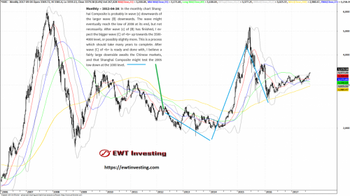 Long term Elliott Wave Theory Model for the Shanghai Composite, by EWT Investing in 2012