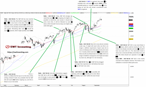 Elliott Wave analysis summary for the S&P 500, by EWT Investing