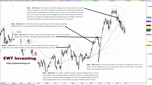 Elliott Wave Theory analysis of the US Dollar Index during H2 2016 - EWT Investing