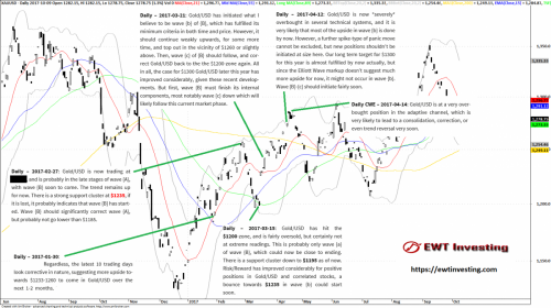 Gold /USD Elliott Wave analysis summary, by EWT Investing