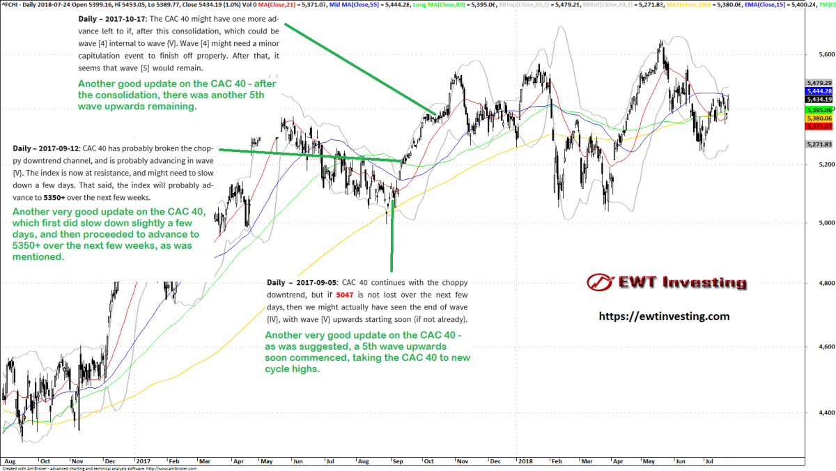 Summary of our CAC 40 analyses during September and October 2017.