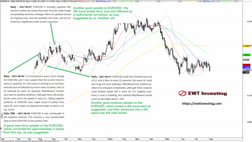 Summary of our EUR/USD analyses during August and September 2017.